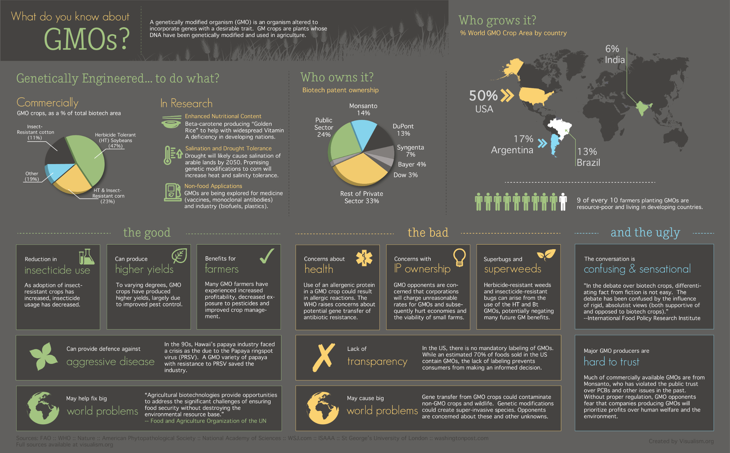 What do you know about GMOs? [Infographic] – visualism